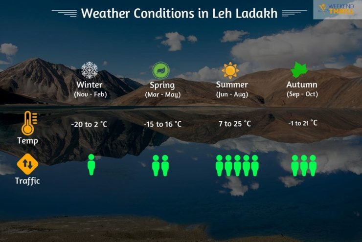 Best Time for Road Trip to Leh Ladakh